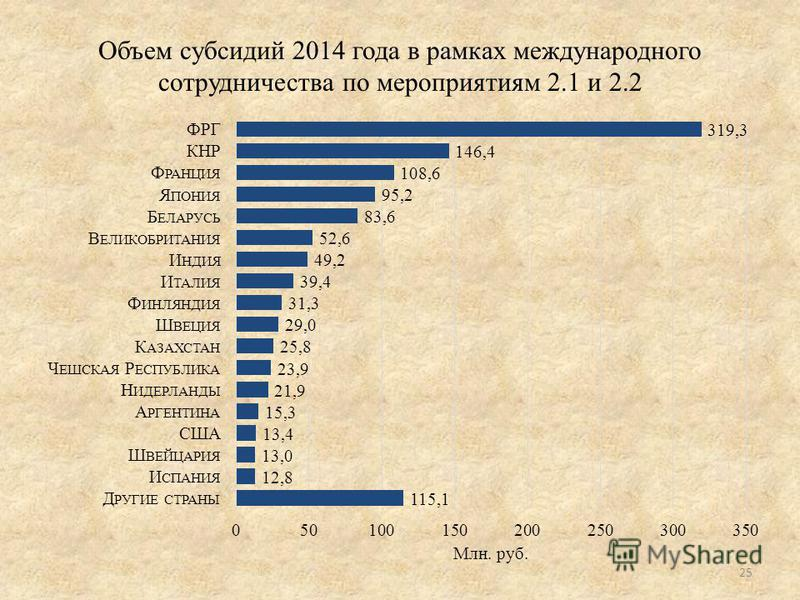 Объем субсидий 2014 года в рамках международного сотрудничества по мероприятиям 2.1 и 2.2 25