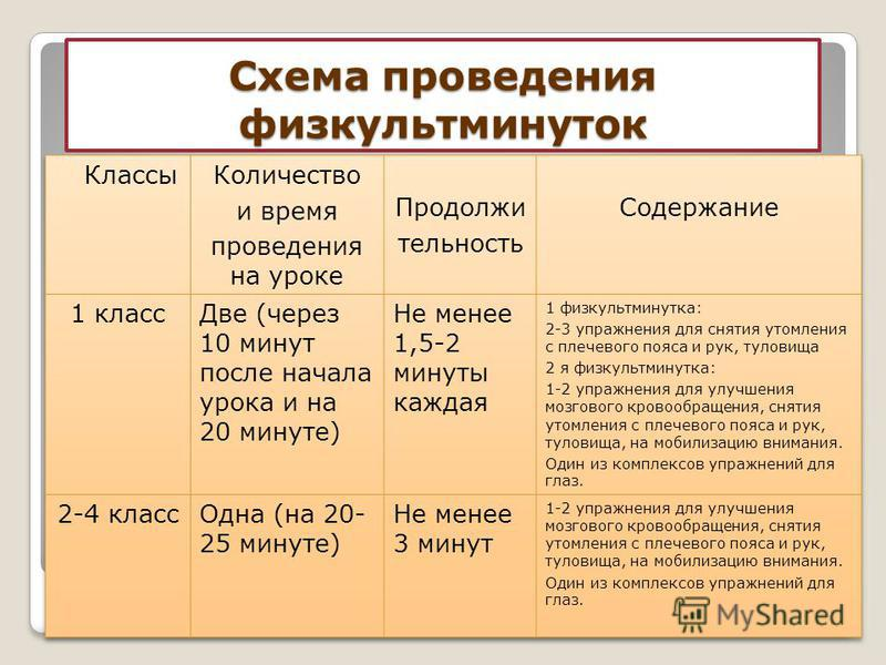 Схема проведения физкультминуток