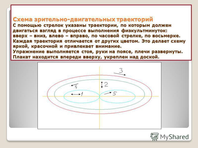 Схема зрительно-двигательных траекторий С помощью стрелок указаны траектории, по которым должен двигаться взгляд в процессе выполнения физкультминуток: вверх – вниз, влево – вправо, по часовой стрелке, по восьмерке. Каждая траектория отличается от др