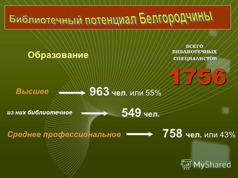 Высшее 963 чел. или 55% 1756 Образование ВСЕГОБИБЛИОТЕЧНЫХ СПЕЦИАЛИСТОВ СПЕЦИАЛИСТОВ из них библиотечное 549 чел. Среднее профессиональное 758 чел. или 43%