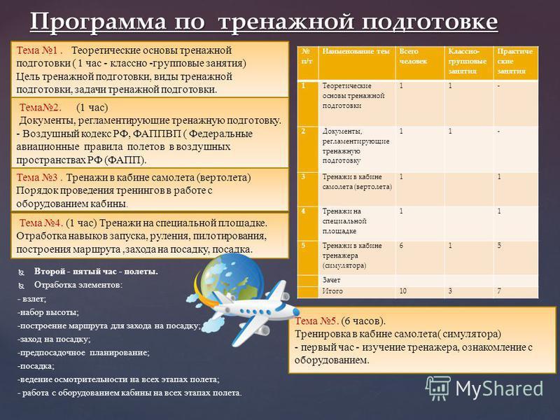 Второй - пятый час - полеты. Отработка элементов: - взлет; -набор высоты; -построение маршрута для захода на посадку; -заход на посадку; -предпосадочное планирование; -посадка; -ведение осмотрительности на всех этапах полета; - работа с оборудованием