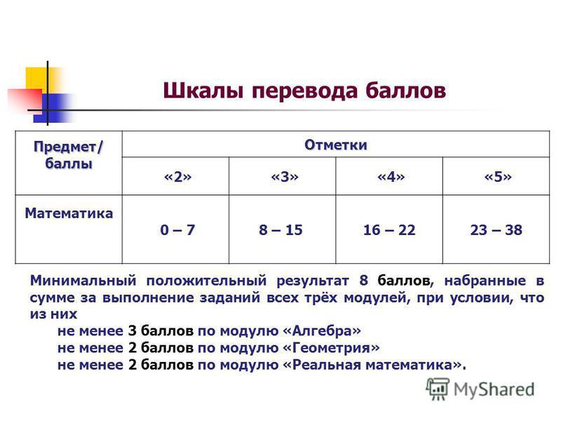 Шкалы перевода баллов Предмет/баллы Отметки «2» «3» «4» «5» Математика 0 – 7 8 – 1516 – 2223 – 38 Минимальный положительный результат 8 баллов, набранные в сумме за выполнение заданий всех трёх модулей, при условии, что из них не менее 3 баллов по мо