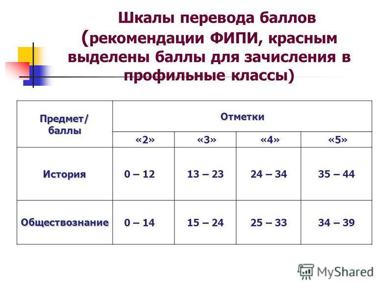 Шкалы перевода баллов ( рекомендации ФИПИ, красным выделены баллы для зачисления в профильные классы) Предмет/баллы Отметки «2» «3» «4» «5» История 0 – 1213 – 2324 – 3435 – 44 Обществознание 0 – 14 15 – 2425 – 3334 – 39