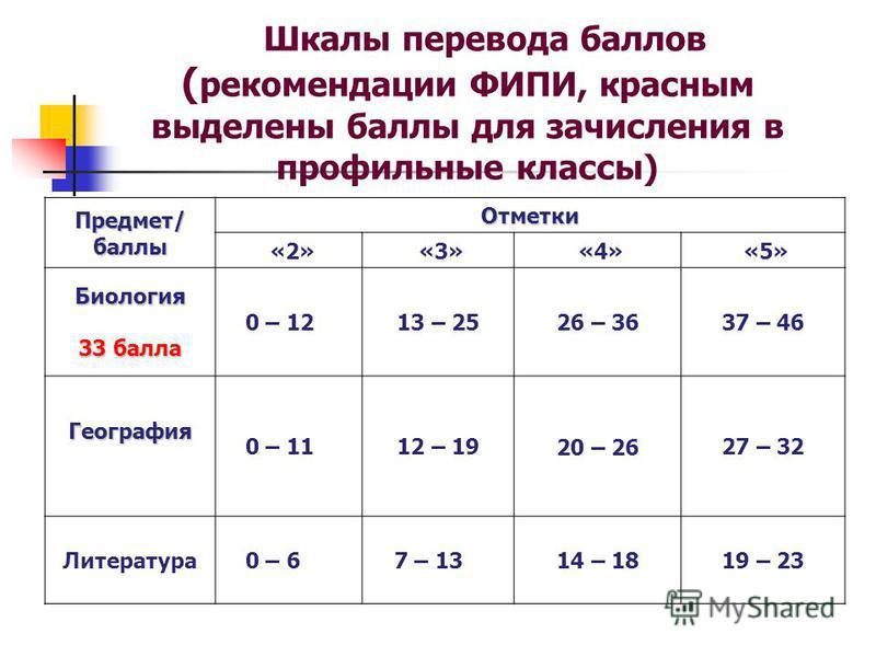 Шкалы перевода баллов ( рекомендации ФИПИ, красным выделены баллы для зачисления в профильные классы) Предмет/баллы Отметки «2» «3» «4» «5» Биология 33 балла 0 – 1213 – 2526 – 3637 – 46 География 0 – 1112 – 1920 – 2627 – 32 Литература 0 – 67 – 1314 –