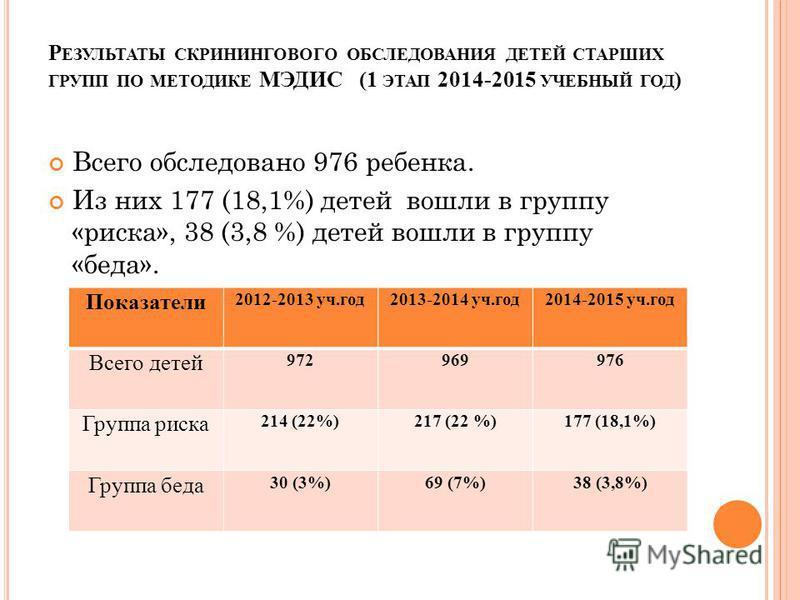 Р ЕЗУЛЬТАТЫ СКРИНИНГОВОГО ОБСЛЕДОВАНИЯ ДЕТЕЙ СТАРШИХ ГРУПП ПО МЕТОДИКЕ МЭДИС (1 ЭТАП 2014-2015 УЧЕБНЫЙ ГОД ) Всего обследовано 976 ребенка. Из них 177 (18,1%) детей вошли в группу «риска», 38 (3,8 %) детей вошли в группу «беда». Показатели 2012-2013
