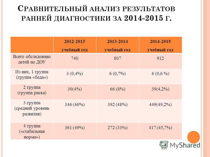 С РАВНИТЕЛЬНЫЙ АНАЛИЗ РЕЗУЛЬТАТОВ РАННЕЙ ДИАГНОСТИКИ ЗА 2014-2015 Г. 2012-2013 учебный год 2013-2014 учебный год 2014-2015 учебный год Всего обследовано детей по ДОУ 740807912 Из них, 1 группа (группа «беда») 3 (0,4%)6 (0,7%)6 (0,6 %) 2 группа (групп
