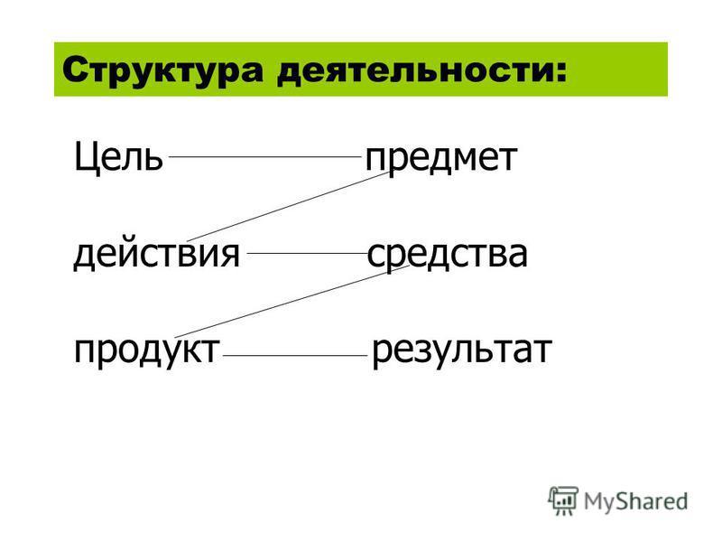 Структура деятельности: Цель предмет действия средства продукт результат