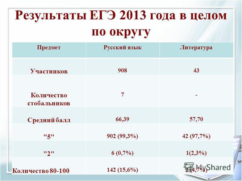 Результаты ЕГЭ 2013 года в целом по округу ПредметРусский языкЛитература Участников 90843 Количество стобальников 7- Средний балл 66,3957,70 5 902 (99,3%)42 (97,7%) 2 6 (0,7%)1(2,3%) Количество 80-100 142 (15,6%)2 (4,7%)