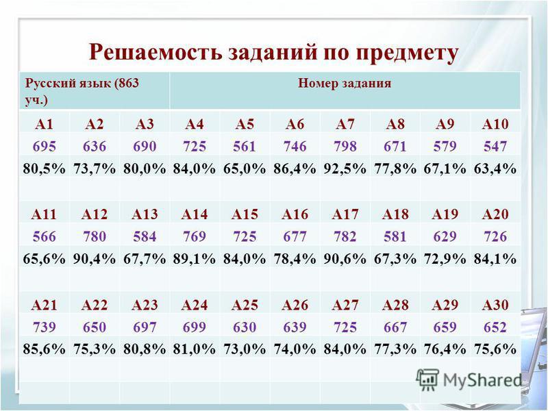 Решаемость заданий по предмету Русский язык (863 уч.) Номер задания A1A2A3A4A5A6A7A8A9A10 695636690725561746798671579547 80,5%73,7%80,0%84,0%65,0%86,4%92,5%77,8%67,1%63,4% A11A12A13A14A15A16A17A18A19A20 566780584769725677782581629726 65,6%90,4%67,7%8