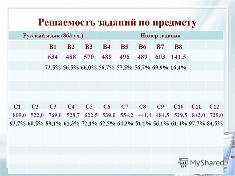 Решаемость заданий по предмету Русский язык (863 уч.)Номер задания B1B2B3B4B5B6B7B8 634488570489496489603141,5 73,5%56,5%66,0%56,7%57,5%56,7%69,9%16,4% C1C2C3C4C5C6C7C8C9C10C11C12 809,0522,0769,0528,7622,5539,0554,2441,4484,5529,5843,0729,0 93,7%60,5