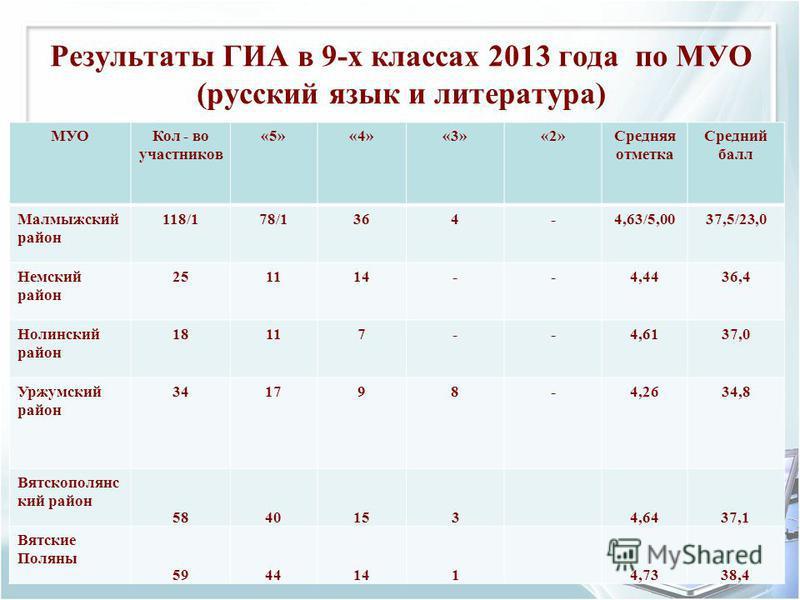 Результаты ГИА в 9-х классах 2013 года по МУО (русский язык и литература) МУОКол - во участников «5»«4»«3»«2»Средняя отметка Средний балл Малмыжский район 118/178/1364-4,63/5,0037,5/23,0 Немский район 251114--4,4436,4 Нолинский район 18117--4,6137,0