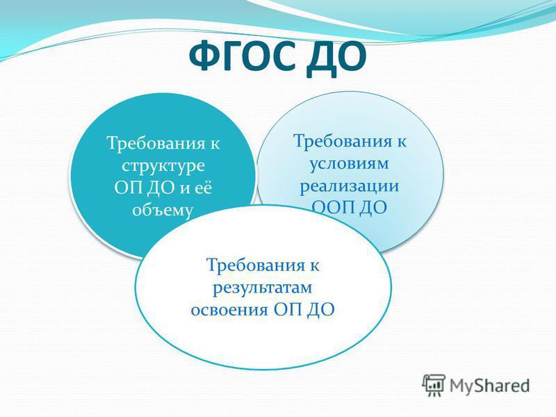 ФГОС ДО Требования к условиям реализации ООП ДО Требования к структуре ОП ДО и её объему Требования к результатам освоения ОП ДО