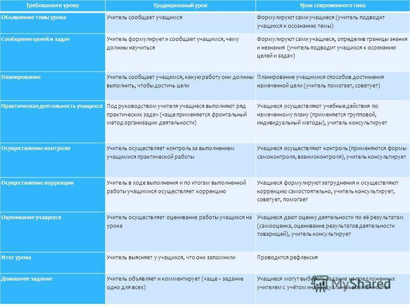 Требования к уроку Традиционный урок Урок современного типа Объявление темы урока Учитель сообщает учащимся Формулируют сами учащиеся (учитель подводит учащихся к осознанию темы) Сообщение целей и задач Учитель формулирует и сообщает учащимся, чему д