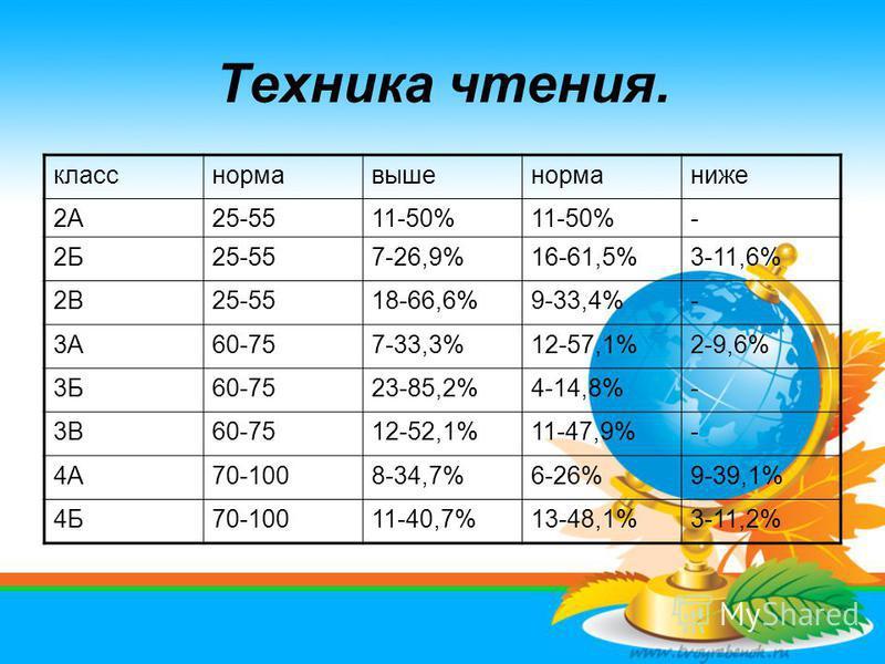 Техника чтения. класснормавышенорманиже 2А25-5511-50% - 2Б25-557-26,9%16-61,5%3-11,6% 2В25-5518-66,6%9-33,4%- 3А60-757-33,3%12-57,1%2-9,6% 3Б60-7523-85,2%4-14,8%- 3В60-7512-52,1%11-47,9%- 4А70-1008-34,7%6-26%9-39,1% 4Б70-10011-40,7%13-48,1%3-11,2%