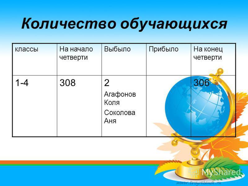 Количество обучающихся классы На начало четверти Выбыло ПрибылоНа конец четверти 1-43082 Агафонов Коля Соколова Аня 306