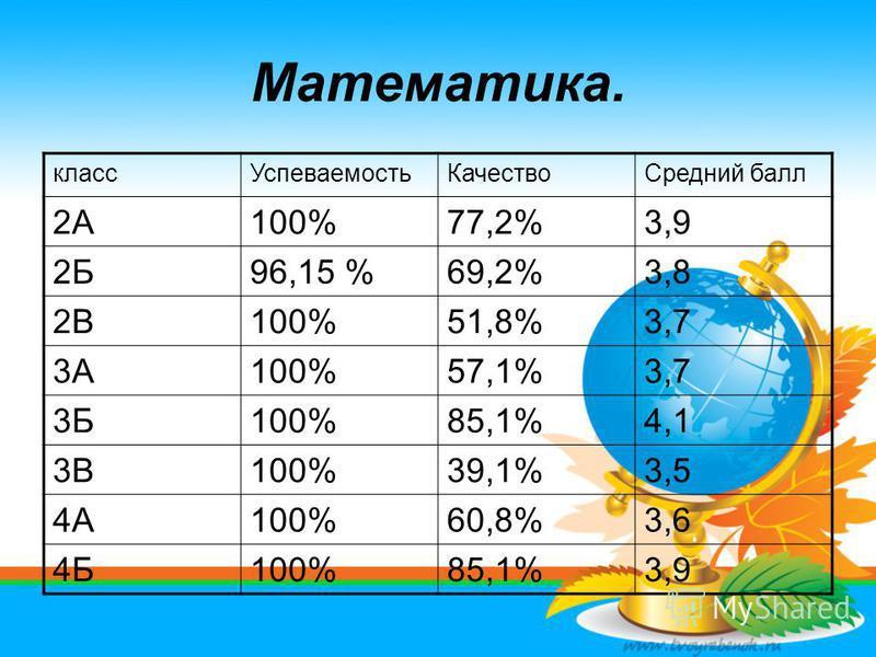 Математика. класс УспеваемостьКачество Средний балл 2А100%77,2%3,9 2Б96,15 %69,2%3,8 2В100%51,8%3,7 3А100%57,1%3,7 3Б100%85,1%4,1 3В100%39,1%3,5 4А100%60,8%3,6 4Б100%85,1%3,9