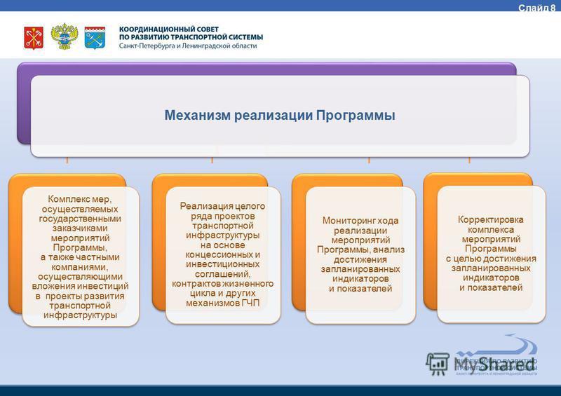 Механизм реализации Программы Комплекс мер, осуществляемых государственными заказчиками мероприятий Программы, а также частными компаниями, осуществляющими вложения инвестиций в проекты развития транспортной инфраструктуры Реализация целого ряда прое