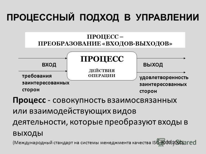 Процесс - совокупность взаимосвязанных или взаимодействующих видов деятельности, которые преобразуют входы в выходы (Международный стандарт на системы менеджмента качества ISO 9000:2000) ПРОЦЕСС ДЕЙСТВИЯ ОПЕРАЦИИ ПРОЦЕСС – ПРЕОБРАЗОВАНИЕ «ВХОДОВ-ВЫХО