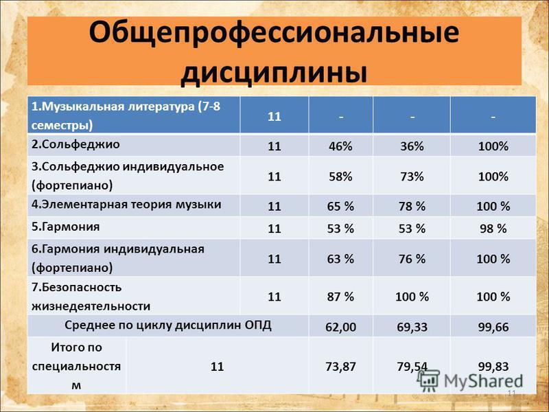 Общепрофессиональные дисциплины 1. Музыкальная литература (7-8 семестры) 11--- 2. Сольфеджио 1146%36%100% 3. Сольфеджио индивидуальное (фортепиано) 1158%73%100% 4. Элементарная теория музыки 1165 %78 %100 % 5. Гармония 1153 % 98 % 6. Гармония индивид