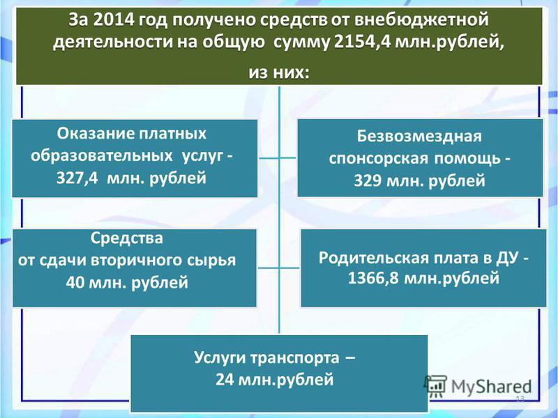 13 За 2014 год получено средств от внебюджетной деятельности на общую сумму 2154,4 млн.рублей, из них: Родительская плата в ДУ - 1366,8 млн.рублей Оказание платных образовательных услуг - 327,4 млн. рублей Безвозмездная спонсорская помощь - 329 млн.