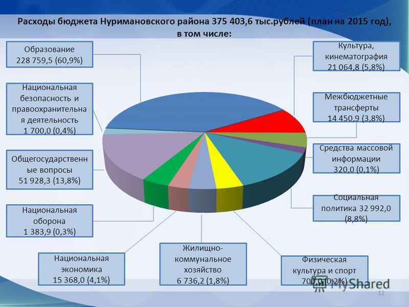 Расходы бюджета Нуримановского района 375 403,6 тыс.рублей (план на 2015 год), в том числе: Образование 228 759,5 (60,9%) Национальная безопасность и правоохранительная деятельность 1 700,0 (0,4%) Общегосударственн ые вопросы 51 928,3 (13,8%) Национа