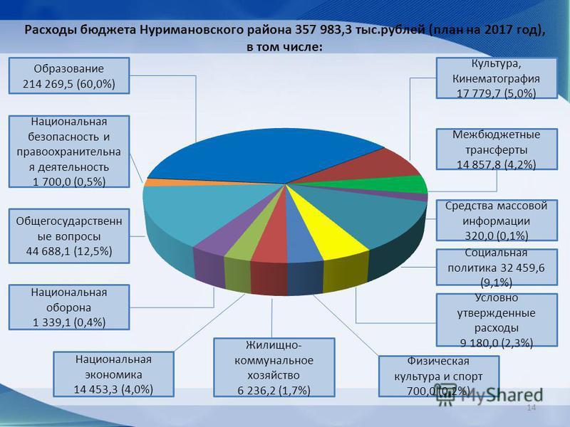 Расходы бюджета Нуримановского района 357 983,3 тыс.рублей (план на 2017 год), в том числе: Образование 214 269,5 (60,0%) Национальная безопасность и правоохранительная деятельность 1 700,0 (0,5%) Общегосударственн ые вопросы 44 688,1 (12,5%) Национа