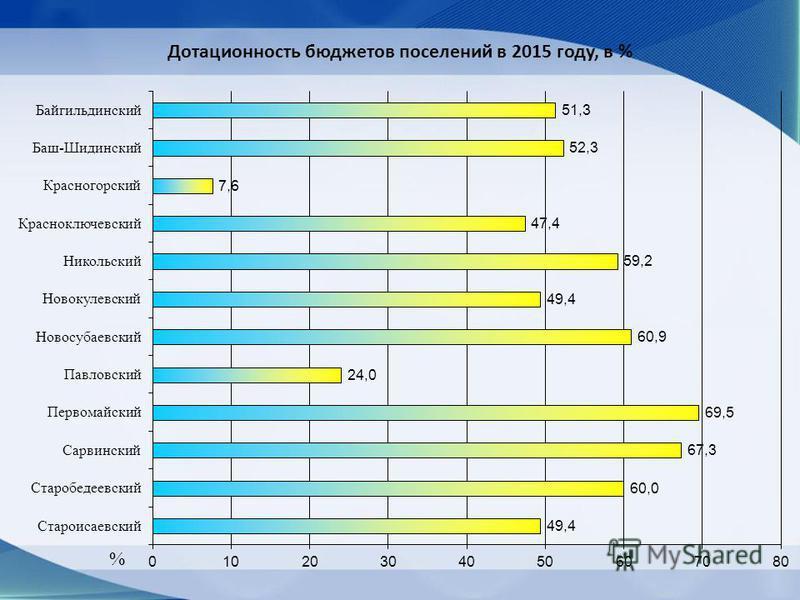 Дотационность бюджетов поселений в 2015 году, в %