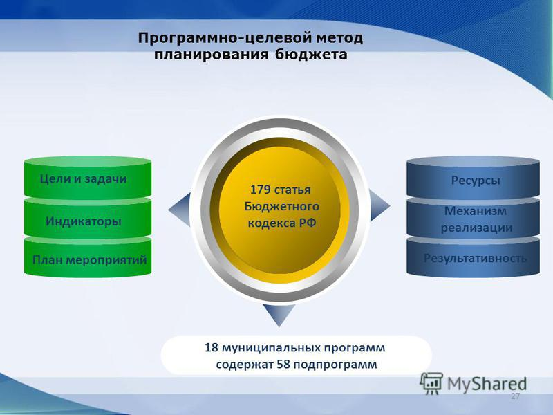 27 Программно-целевой метод планирования бюджета 179 статья Бюджетного кодекса РФ 18 муниципальных программ содержат 58 подпрограмм Цели и задачи Индикаторы План мероприятий Ресурсы Механизм реализации Результативность