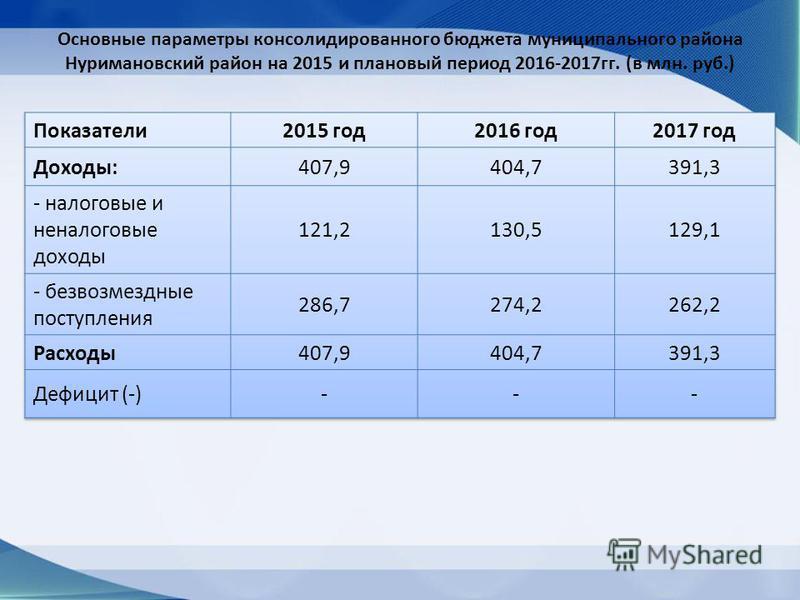 Основные параметры консолидированного бюджета муниципального района Нуримановский район на 2015 и плановый период 2016-2017 гг. (в млн. руб.)