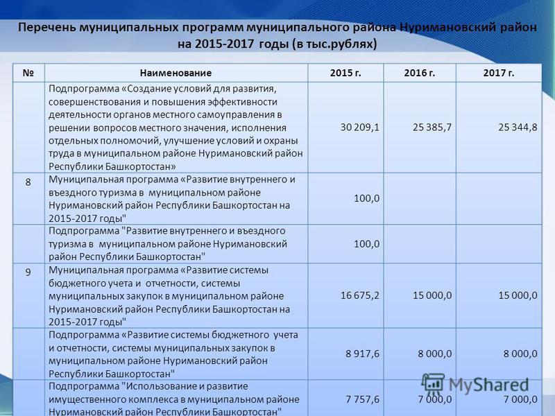 Перечень муниципальных программ муниципального района Нуримановский район на 2015-2017 годы (в тыс.рублях)