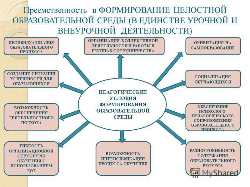 Преемственность в ФОРМИРОВАНИЕ ЦЕЛОСТНОЙ ОБРАЗОВАТЕЛЬНОЙ СРЕДЫ (В ЕДИНСТВЕ УРОЧНОЙ И ВНЕУРОЧНОЙ ДЕЯТЕЛЬНОСТИ) ИНДИВИДУАЛИЗАЦИЯ ОБРАЗОВАТЕЛЬНОГО ПРОЦЕССА ОРГАНИЗАЦИЯ КОЛЛЕКТИВНОЙ ДЕЯТЕЛЬНОСТИ И РАБОТЫ В ГРУППАХ СОТРУДНИЧЕСТВА ОРИЕНТАЦИЯ НА САМООБРАЗОВ