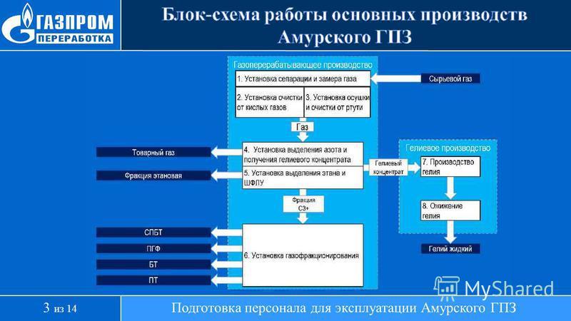 Подготовка персонала для эксплуатации Амурского ГПЗ3 из 14
