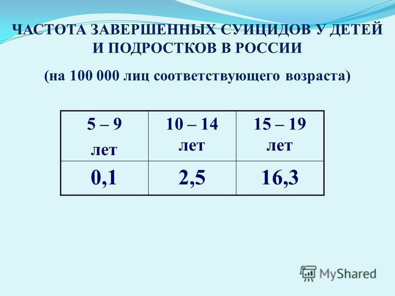 ЧАСТОТА ЗАВЕРШЕННЫХ СУИЦИДОВ У ДЕТЕЙ И ПОДРОСТКОВ В РОССИИ (на 100 000 лиц соответствующего возраста) 5 – 9 лет 10 – 14 лет 15 – 19 лет 0,12,516,3