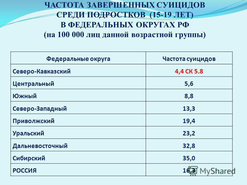 ЧАСТОТА ЗАВЕРШЕННЫХ СУИЦИДОВ СРЕДИ ПОДРОСТКОВ (15-19 ЛЕТ) В ФЕДЕРАЛЬНЫХ ОКРУГАХ РФ (на 100 000 лиц данной возрастной группы) Федеральные округа Частота суицидов Северо-Кавказский 4,4 СК 5.8 Центральный 5,6 Южный 8,8 Северо-Западный 13,3 Приволжский 1