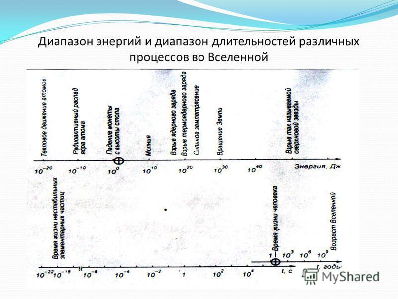 Диапазон энергий и диапазон длительностей различных процессов во Вселенной