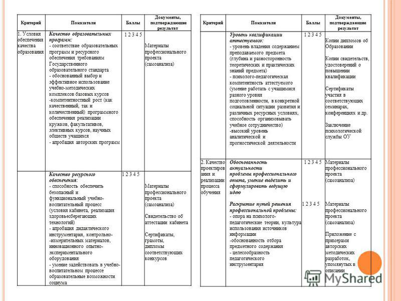 Критерий ПоказателиБаллы Документы, подтверждающие результат 1. Условия обеспечения качества образования Качество образовательных программ: - соответствие образовательных программ и ресурсного обеспечения требованиям Государственного образовательного