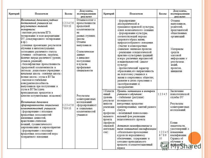 Критерий ПоказателиБаллы Документы, подтверждающие результат Позитивная динамика учебных достижений учащихся по результатам внешней экспертизы: - высокие результаты ЕГЭ, тестирования в ходе аккредитации ОУ, международного тестирования и др.). -успешн