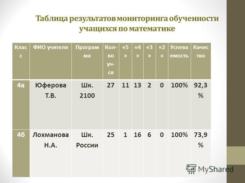 Таблица результатов мониторинга обученности учащихся по математике Клас с ФИО учителя Програм ма Кол- во уч- ся «5 » «4 » «3 » «2 » Успева емость Качес тво 4 а Юферова Т.В. Шк. 2100 27111320100% 92,3 % 4 б Лохманова Н.А. Шк. России 2511660100%73,9 %