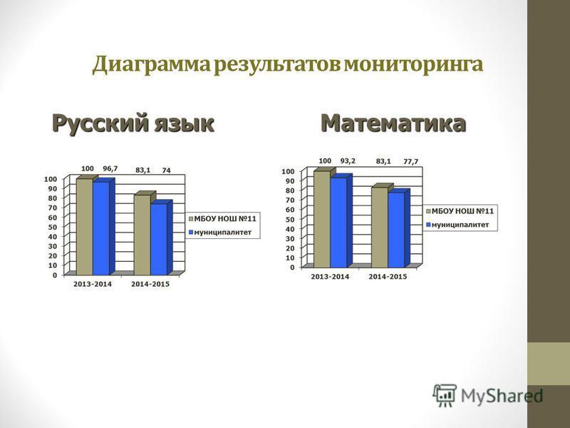 Диаграмма результатов мониторинга Русский язык Математика