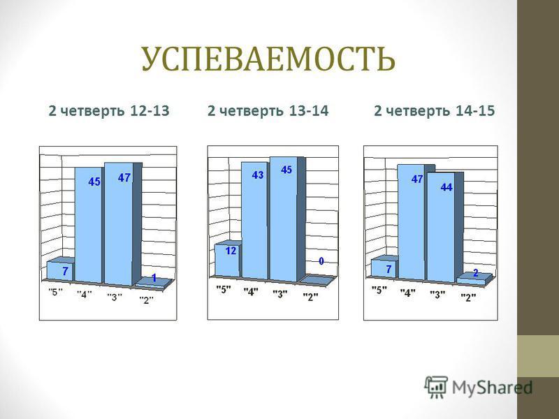 УСПЕВАЕМОСТЬ 2 четверть 13-14 2 четверть 14-152 четверть 12-13