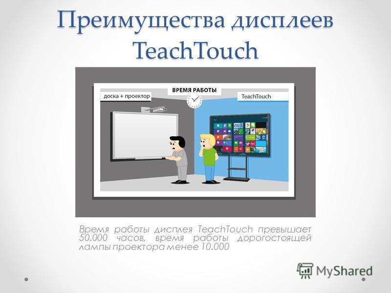 Преимущества дисплеев TeachTouch Время работы дисплея TeachTouch превышает 50.000 часов, время работы дорогостоящей лампы проектора менее 10.000