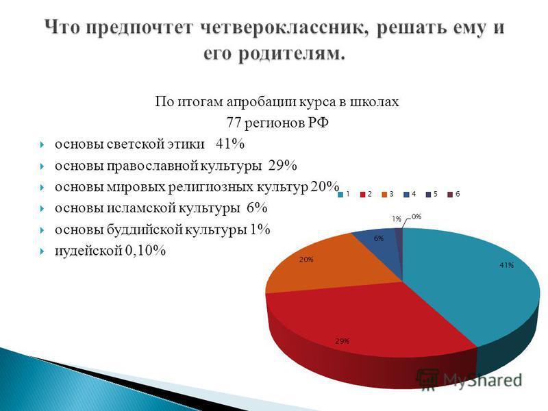По итогам апробации курса в школах 77 регионов РФ основы светской этики 41% основы православной культуры 29% основы мировых религиозных культур 20% основы исламской культуры 6% основы буддийской культуры 1% иудейской 0,10%