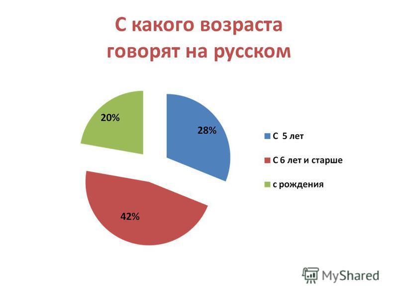 С какого возраста говорят на русском