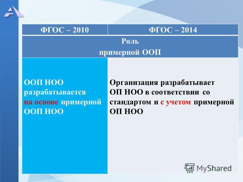 ФГОС – 2010ФГОС – 2014 Роль примерной ООП ООП НОО разрабатывается на основе примерной ООП НОО Организация разрабатывает ОП НОО в соответствии со стандартом и с учетом примерной ОП НОО