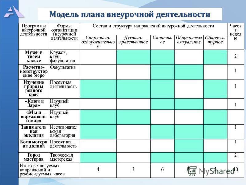 Модель плана внеурочной деятельности