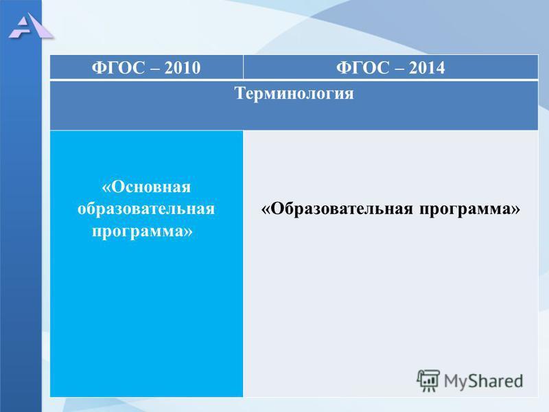 ФГОС – 2010ФГОС – 2014 Терминология «Основная образовательная программа» «Образовательная программа»