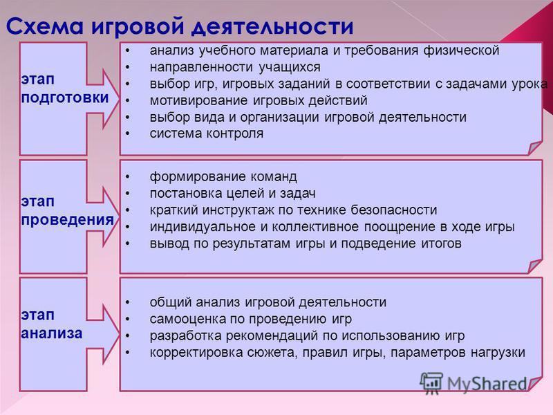 этап подготовки этап проведения этап анализа анализ учебного материала и требования физической направленности учащихся выбор игр, игровых заданий в соответствии с задачами урока мотивирование игровых действий выбор вида и организации игровой деятельн