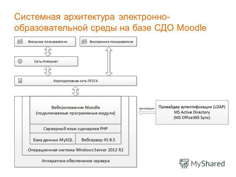 Системная архитектура электронно- образовательной среды на базе СДО Moodle
