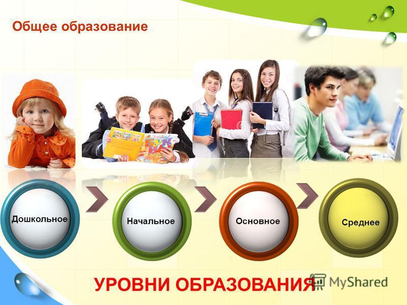 Дошкольное Начальное Основное Среднее Общее образование УРОВНИ ОБРАЗОВАНИЯ