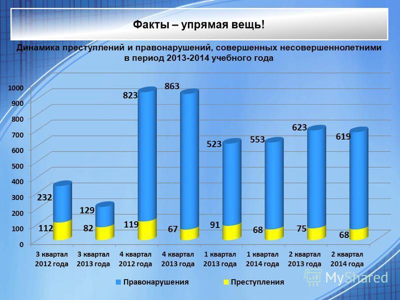 Факты – упрямая вещь! Динамика преступлений и правонарушений, совершенных несовершеннолетними в период 2013-2014 учебного года